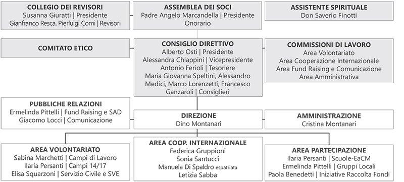 Organigramma IBO Italia 2017