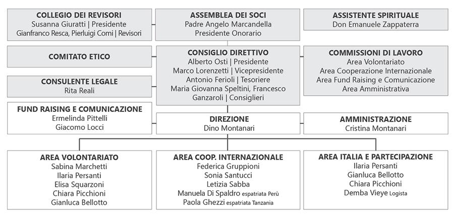 Organigramma IBO Italia 2019
